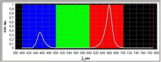 Спектр фитолампы Солнцедар Д-20/Д-40 Фито